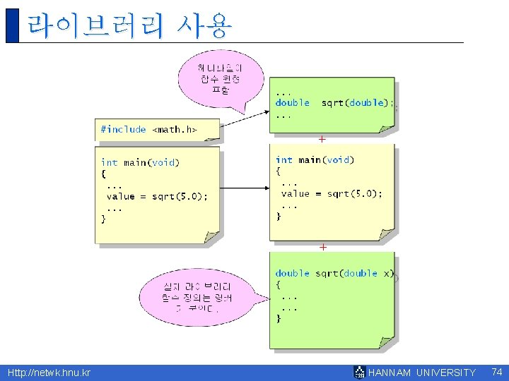 라이브러리 사용 Http: //netwk. hnu. kr HANNAM UNIVERSITY 74