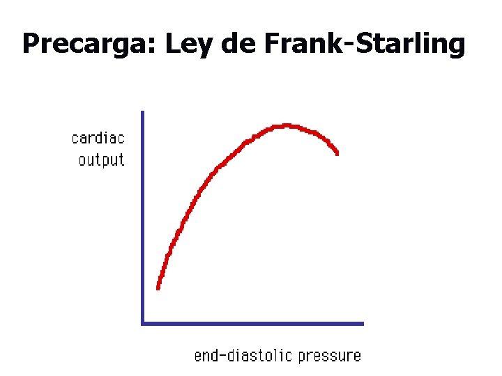 Precarga: Ley de Frank-Starling