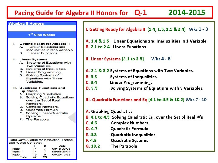 Pacing Guide for Algebra II Honors for Q-1 2014 -2015 I. Getting Ready for