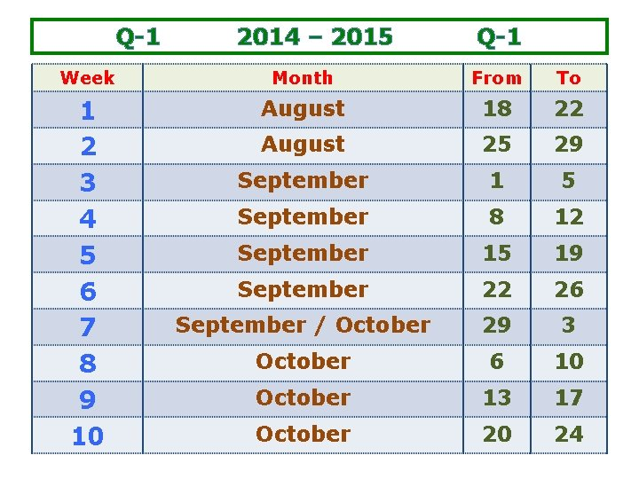 Q-1 2014 – 2015 Q-1 Week Month From To 1 2 3 4 5