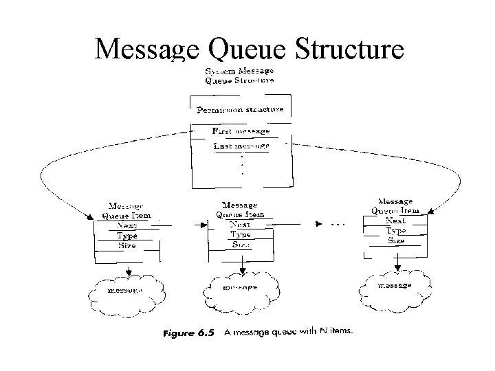 Message Queue Structure