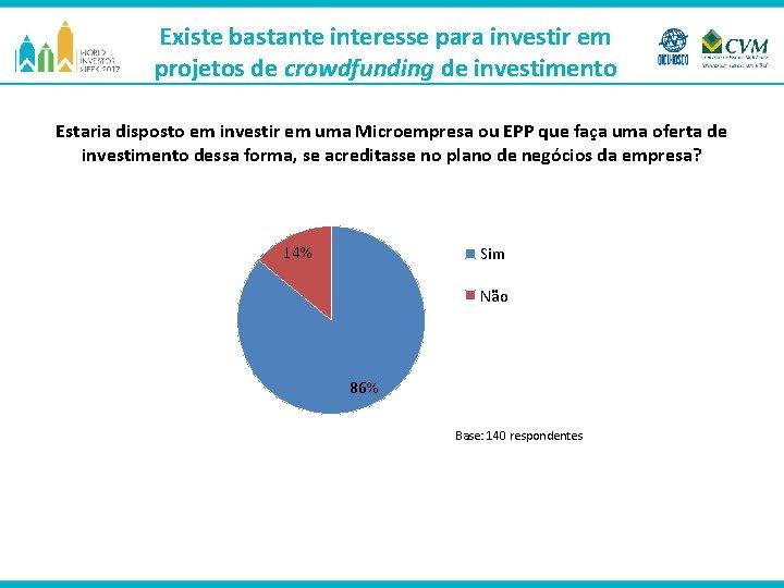 Existe bastante interesse para investir em projetos de crowdfunding de investimento Estaria disposto em
