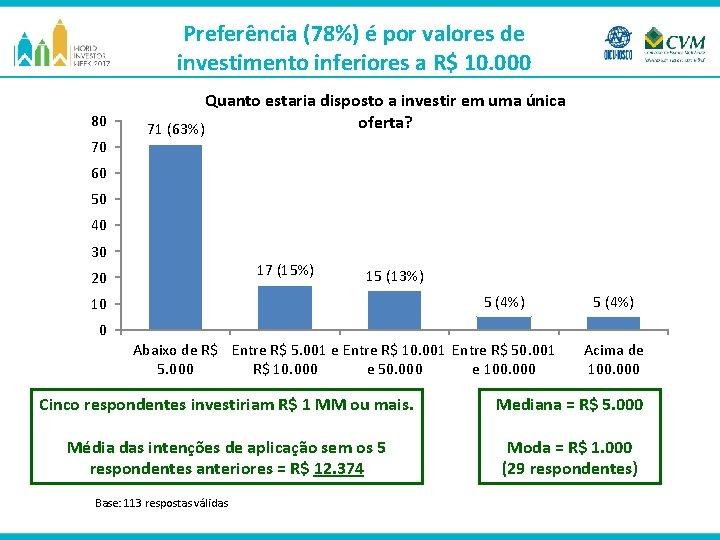 Preferência (78%) é por valores de investimento inferiores a R$ 10. 000 80 70