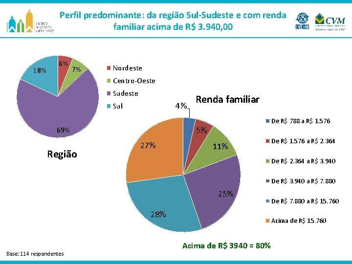 Perfil predominante: da região Sul-Sudeste e com renda familiar acima de R$ 3. 940,