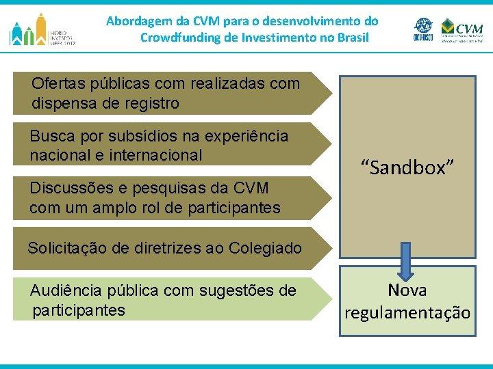 Abordagem da CVM para o desenvolvimento do Crowdfunding de Investimento no Brasil Ofertas públicas