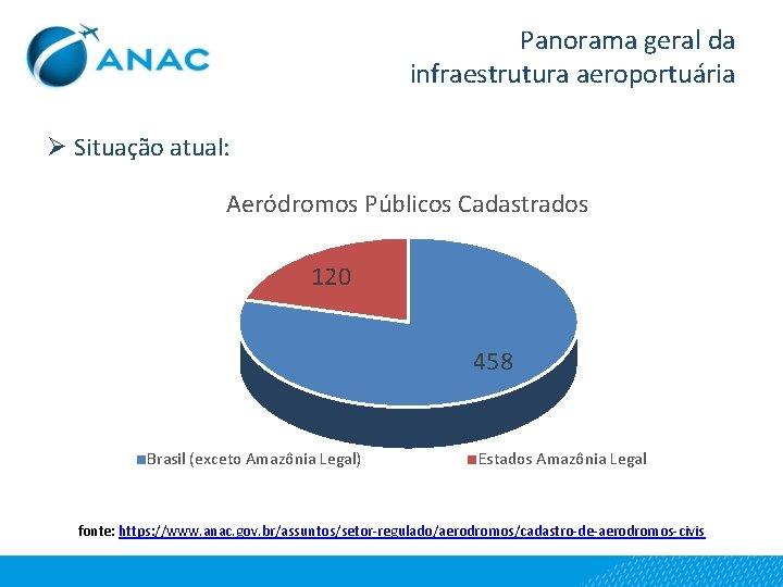 Panorama geral da infraestrutura aeroportuária Ø Situação atual: Aeródromos Públicos Cadastrados 120 458 Brasil