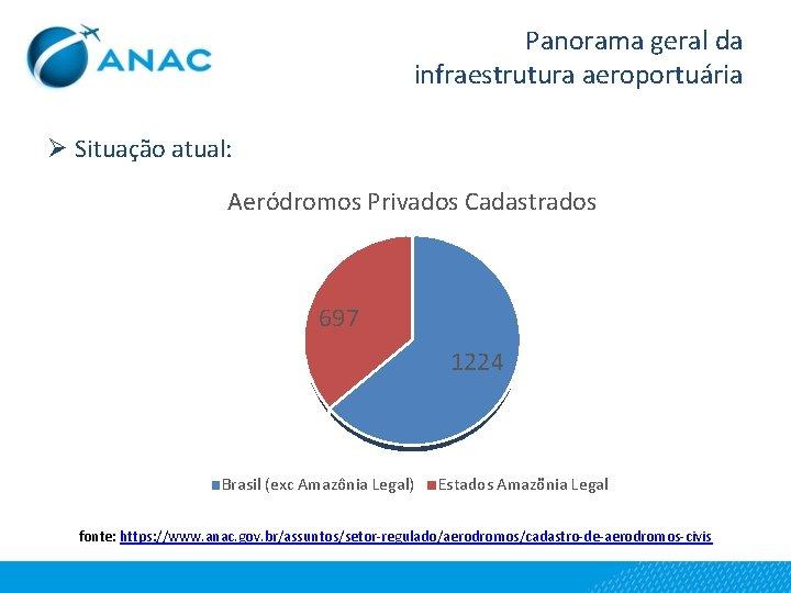 Panorama geral da infraestrutura aeroportuária Ø Situação atual: Aeródromos Privados Cadastrados 697 1224 Brasil