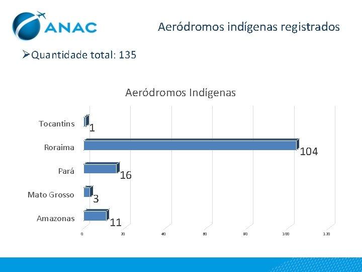 Aeródromos indígenas registrados ØQuantidade total: 135 Aeródromos Indígenas Tocantins 1 Roraima 104 Pará 16