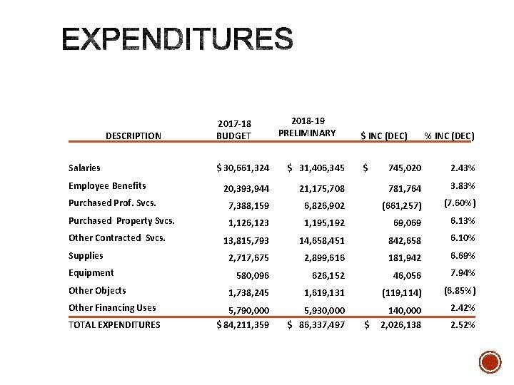 DESCRIPTION Salaries 2017 -18 BUDGET 2018 -19 PRELIMINARY $ 30, 661, 324 $ 31,