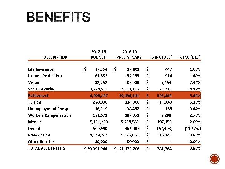 2017 -18 BUDGET DESCRIPTION Life Insurance Income Protection Vision Social Security Retirement Tuition Unemployment