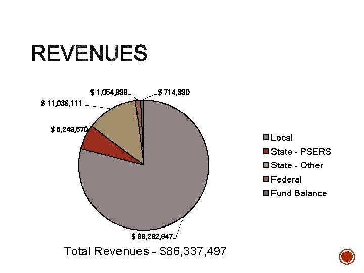 $ 1, 054, 839 $ 714, 330 $ 11, 036, 111 $ 5, 249,