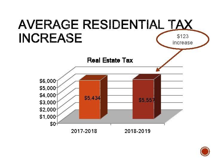$123 increase Real Estate Tax $6, 000 $5, 000 $4, 000 $3, 000 $2,