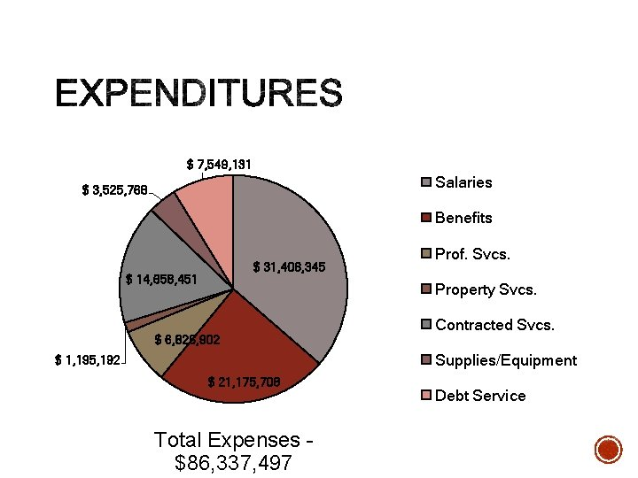 $ 7, 549, 131 Salaries $ 3, 525, 768 Benefits $ 31, 406, 345