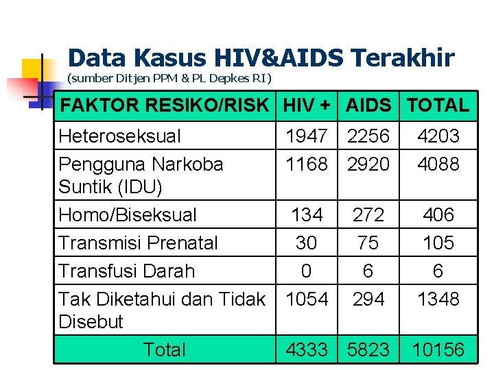 Data Kasus HIV&AIDS Terakhir (sumber Ditjen PPM & PL Depkes RI) FAKTOR RESIKO/RISK HIV