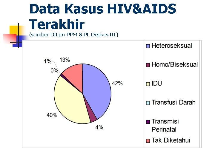 Data Kasus HIV&AIDS Terakhir (sumber Ditjen PPM & PL Depkes RI)