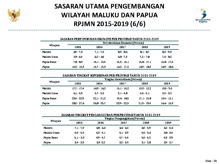 SASARAN UTAMA PENGEMBANGAN WILAYAH MALUKU DAN PAPUA RPJMN 2015 -2019 (6/6) SASARAN PERTUMBUHAN EKONOMI