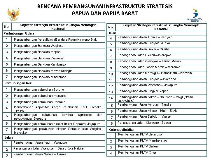RENCANA PEMBANGUNAN INFRASTRUKTUR STRATEGIS PAPUA DAN PAPUA BARAT Kegiatan Strategis Infrastruktur Jangka Menengah Nasional