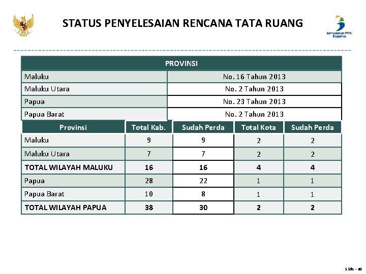STATUS PENYELESAIAN RENCANA TATA RUANG PROVINSI Maluku No. 16 Tahun 2013 Maluku Utara No.