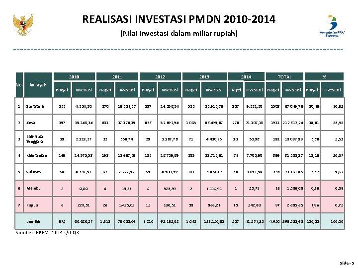 REALISASI INVESTASI PMDN 2010 -2014 (Nilai Investasi dalam miliar rupiah) 2010 No. Wilayah 2011
