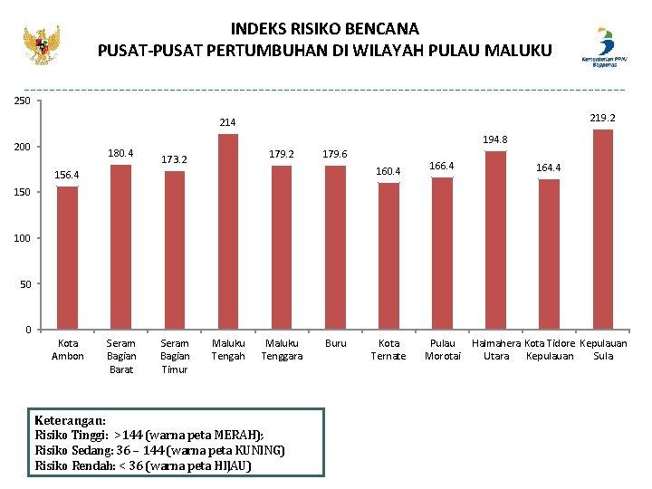INDEKS RISIKO BENCANA PUSAT-PUSAT PERTUMBUHAN DI WILAYAH PULAU MALUKU 250 219. 2 214 200