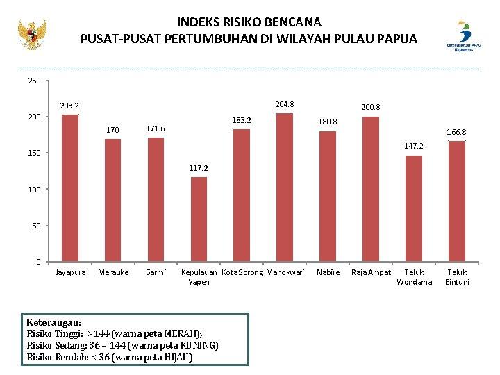 INDEKS RISIKO BENCANA PUSAT-PUSAT PERTUMBUHAN DI WILAYAH PULAU PAPUA 250 204. 8 203. 2