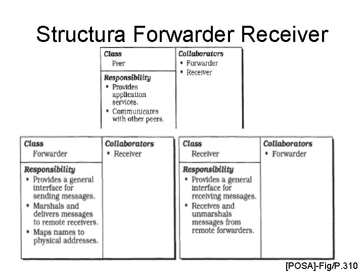 Structura Forwarder Receiver [POSA]-Fig/P. 310