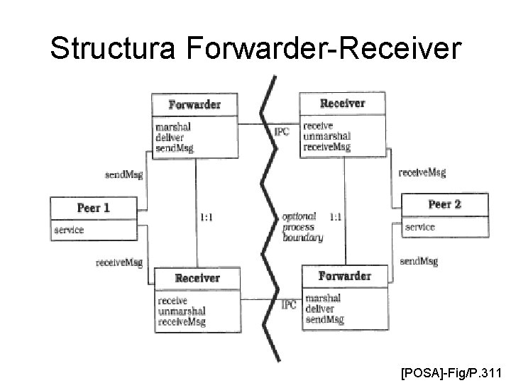 Structura Forwarder-Receiver [POSA]-Fig/P. 311