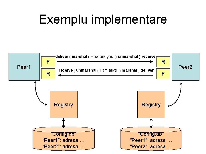 Exemplu implementare deliver ( marshal ( How are you ) unmarshal ) receive Peer