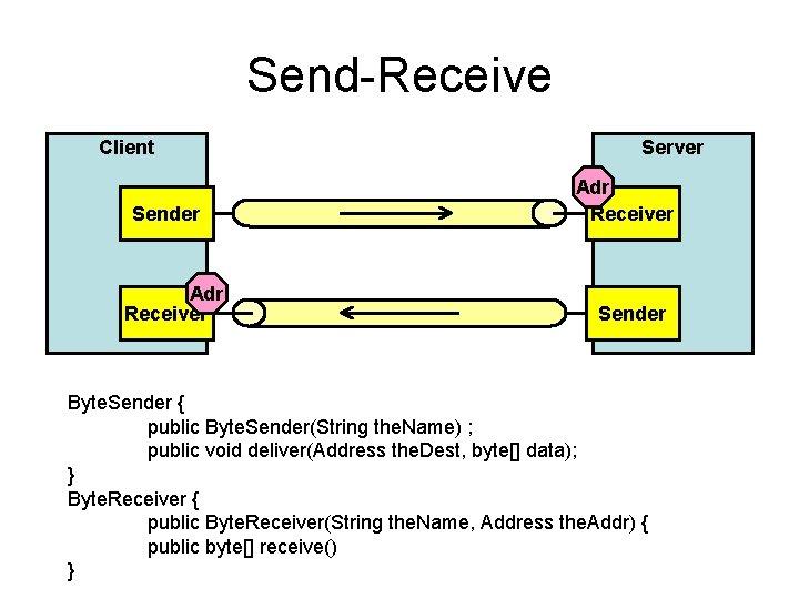 Send-Receive Client Sender Adr Receiver Server Adr Receiver Sender Byte. Sender { public Byte.