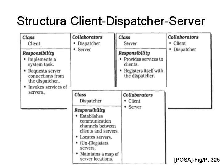 Structura Client-Dispatcher-Server [POSA]-Fig/P. 325