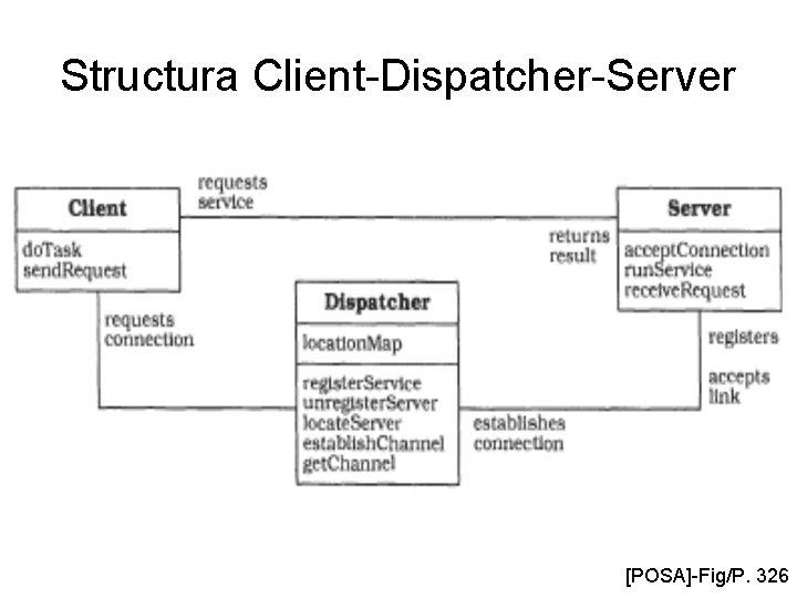 Structura Client-Dispatcher-Server [POSA]-Fig/P. 326