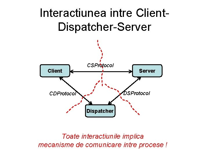 Interactiunea intre Client. Dispatcher-Server Client CSProtocol Server DSProtocol CDProtocol Dispatcher Toate interactiunile implica mecanisme