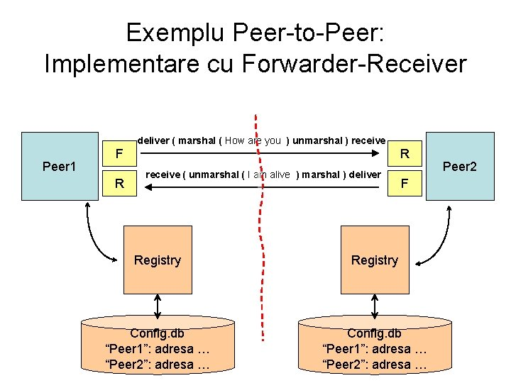 Exemplu Peer-to-Peer: Implementare cu Forwarder-Receiver deliver ( marshal ( How are you ) unmarshal