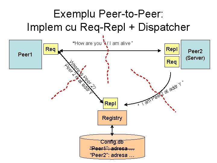 "Exemplu Peer-to-Peer: Implem cu Req-Repl + Dispatcher ""How are you ? / I am"