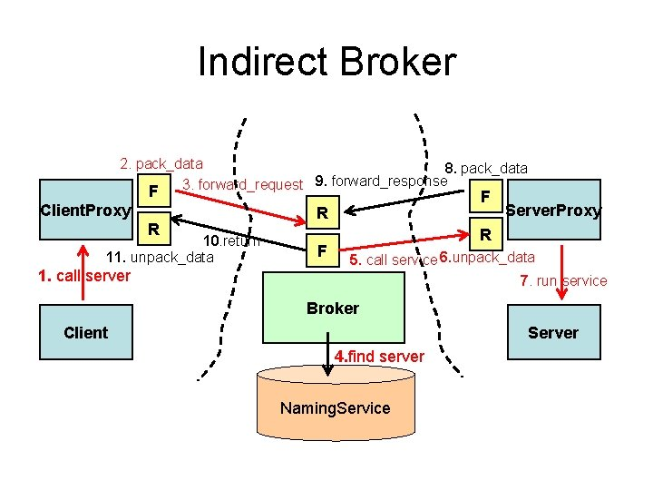 Indirect Broker 2. pack_data 8. pack_data 3. forward_request 9. forward_response F Client. Proxy R