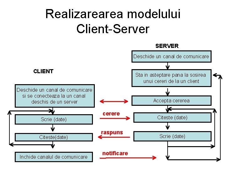 Realizarearea modelului Client-Server SERVER Deschide un canal de comunicare CLIENT Sta in asteptare pana