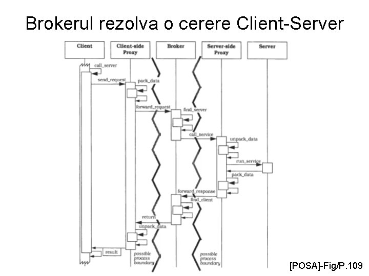 Brokerul rezolva o cerere Client-Server [POSA]-Fig/P. 109