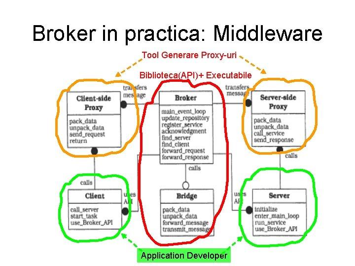Broker in practica: Middleware Tool Generare Proxy-uri Biblioteca(API)+ Executabile Application Developer