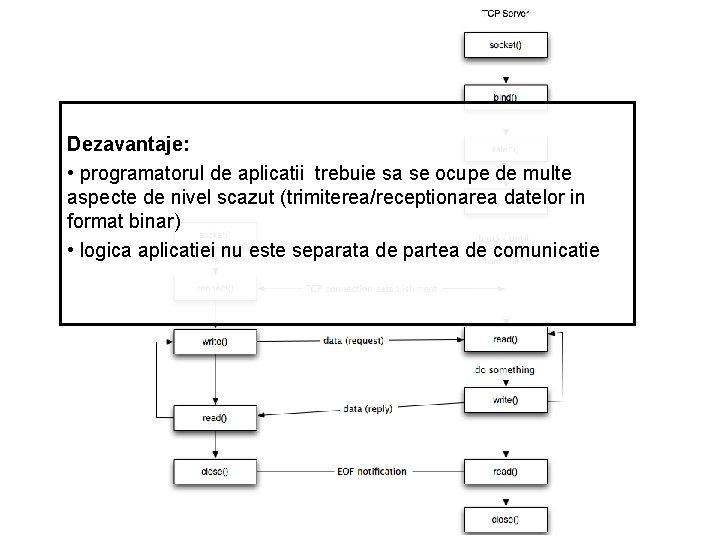 Dezavantaje: • programatorul de aplicatii trebuie sa se ocupe de multe aspecte de nivel