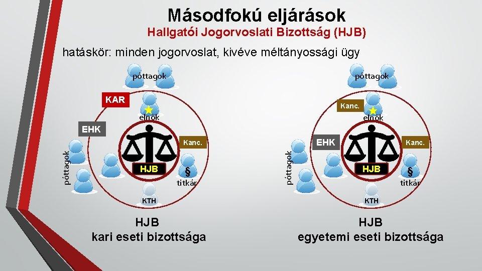 Másodfokú eljárások Hallgatói Jogorvoslati Bizottság (HJB) hatáskör: minden jogorvoslat, kivéve méltányossági ügy póttagok KAR