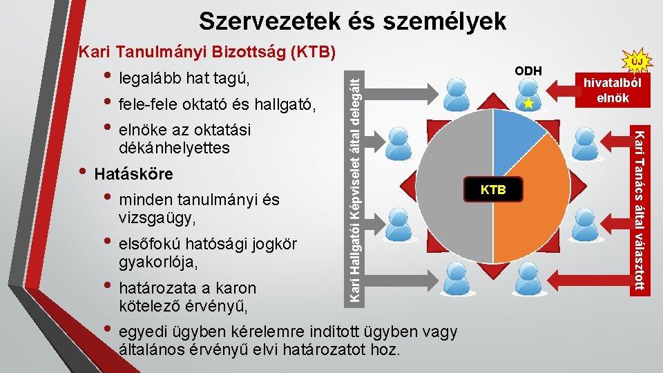 Szervezetek és személyek Kari Tanulmányi Bizottság (KTB) • Hatásköre • minden tanulmányi és vizsgaügy,