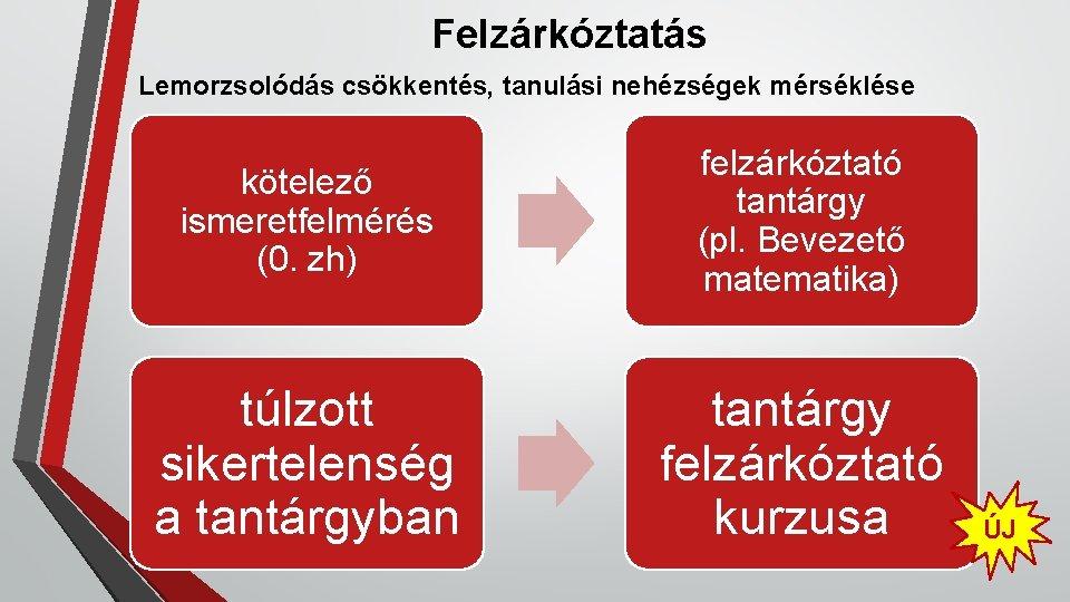 Felzárkóztatás Lemorzsolódás csökkentés, tanulási nehézségek mérséklése kötelező ismeretfelmérés (0. zh) felzárkóztató tantárgy (pl. Bevezető