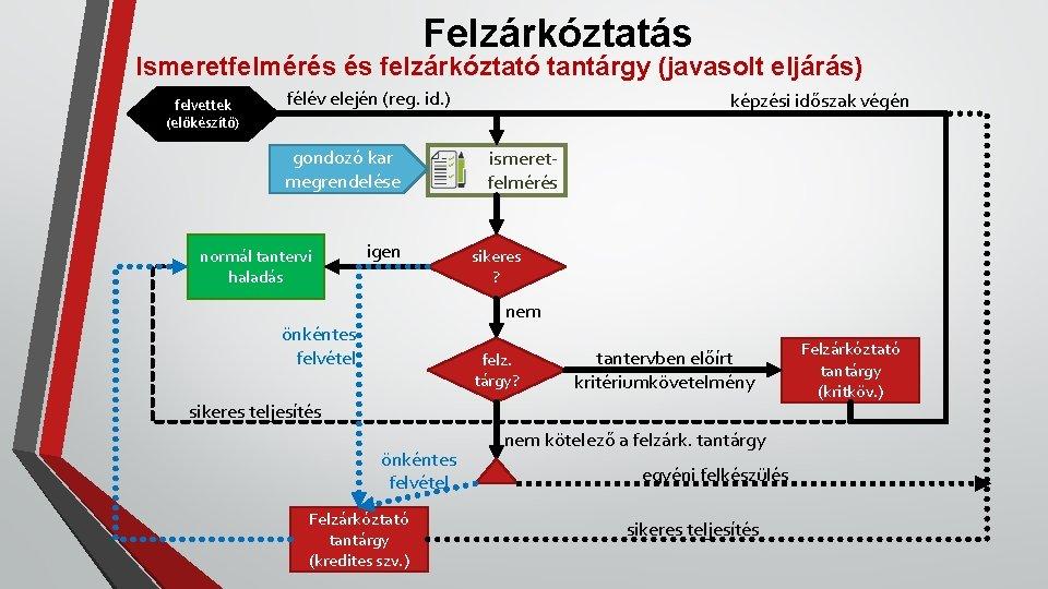 Felzárkóztatás Ismeretfelmérés és felzárkóztató tantárgy (javasolt eljárás) felvettek (előkészítő) félév elején (reg. id. )