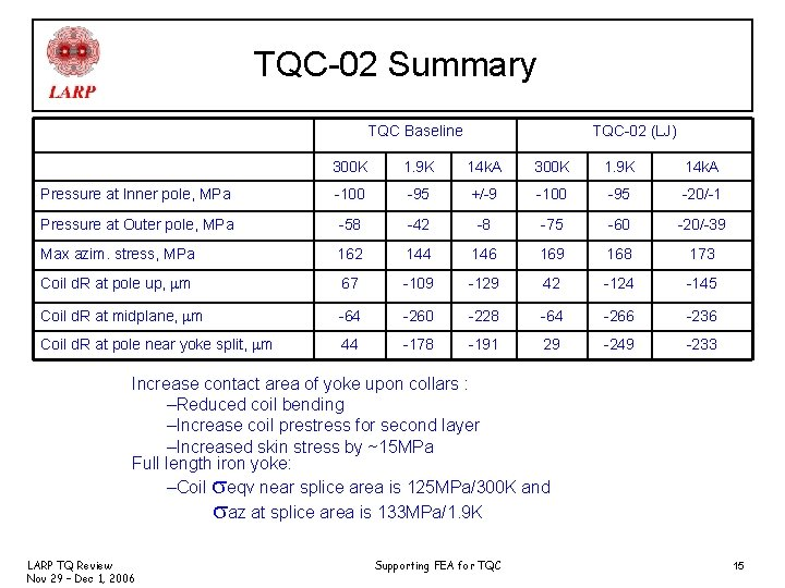 TQC-02 Summary TQC Baseline TQC-02 (LJ) 300 K 1. 9 K 14 k. A