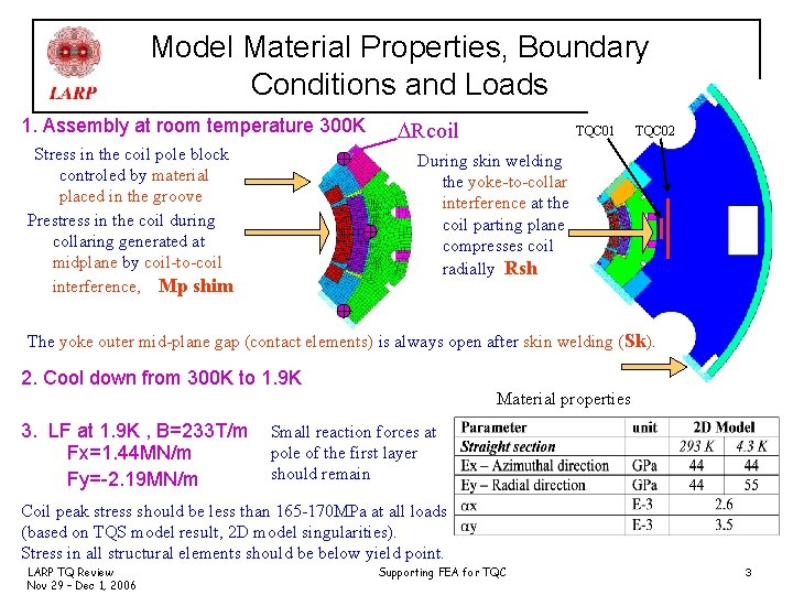 Model Material Properties, Boundary Conditions and Loads 1. Assembly at room temperature 300 K