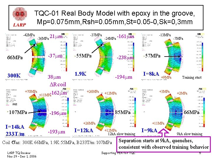 TQC-01 Real Body Model with epoxy in the groove, Mp=0. 075 mm, Rsh=0. 05