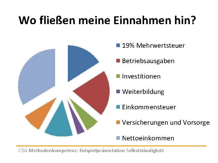 Wo fließen meine Einnahmen hin? 19% Mehrwertsteuer Betriebsausgaben Investitionen Weiterbildung Einkommensteuer Versicherungen und Vorsorge
