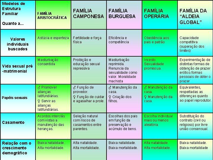 "Modelos de Estrutura Familiar FAMÍLIA CAMPONESA FAMÍLIA BURGUESA FAMÍLIA OPERÁRIA FAMÍLIA DA ""ALDEIA GLOBAL"""