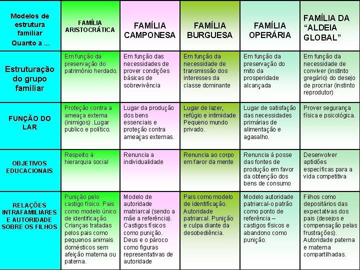 Modelos de estrutura familiar Quanto a. . . Estruturação do grupo familiar FUNÇÃO DO