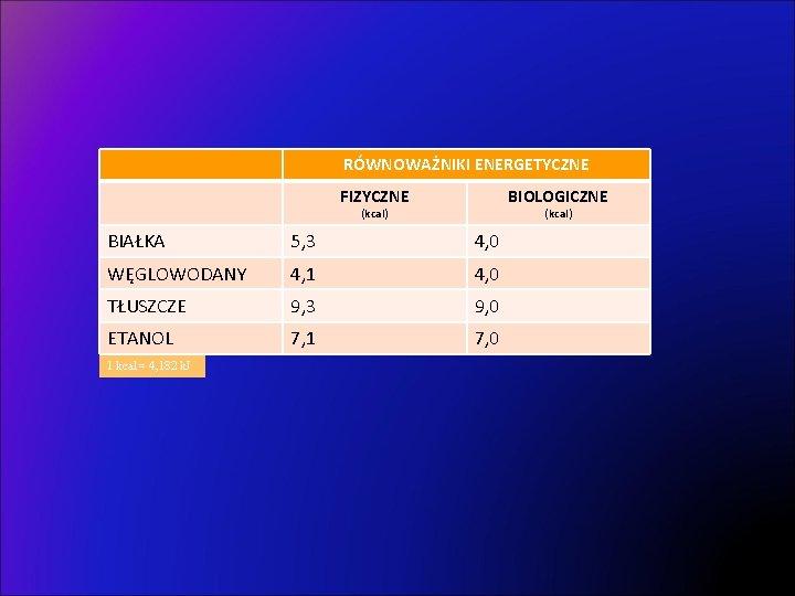 RÓWNOWAŻNIKI ENERGETYCZNE FIZYCZNE BIOLOGICZNE (kcal) BIAŁKA 5, 3 4, 0 WĘGLOWODANY 4, 1 4,